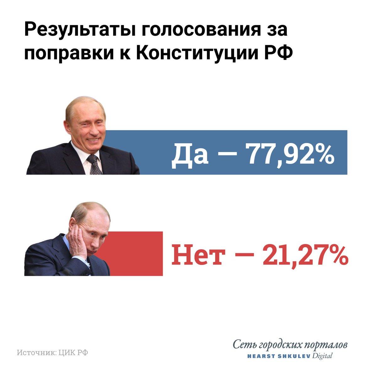 Итак, россияне всё-таки изменили будущее страны. ЦИК закончил подсчёт всех протоколов по России: за поправки проголосовало 77,92% населения, против — 21,27%.  По последним данным, общероссийская явка составила 64,99%.  https://t.co/GKNerSHHtT https://t.co/KBXbagKsRp