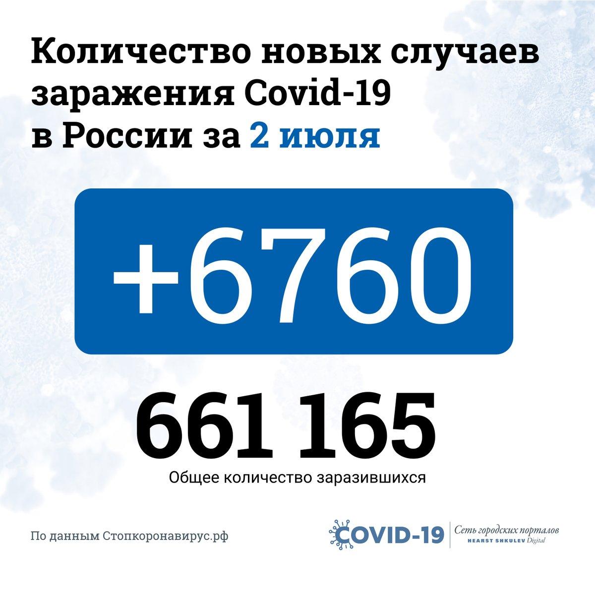 Федеральный оперштаб прислал новые данные по ситуации с коронавирусом в России. https://t.co/UjC1E2sGbc