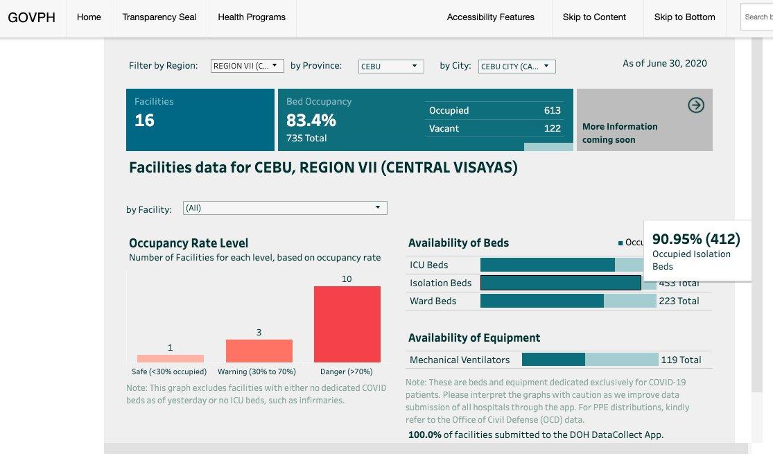 COVID-19 hospital facilities in Cebu at critical level — DOH 3