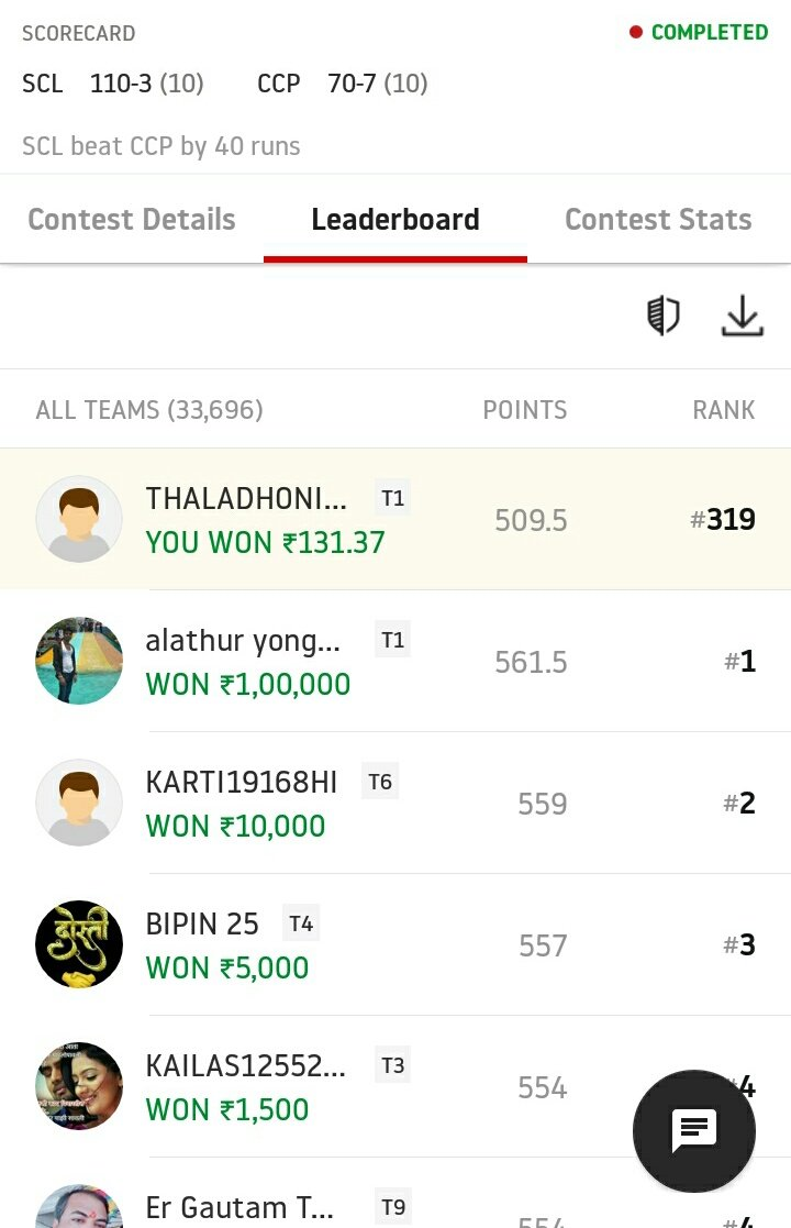 After ipl2019 last match       My first playing 11  Just invest 33 with gain 128          @CricInformer thank you Mr.genius  keep rocking  #SCLvsCCP<br>http://pic.twitter.com/KaaDVkDOvn