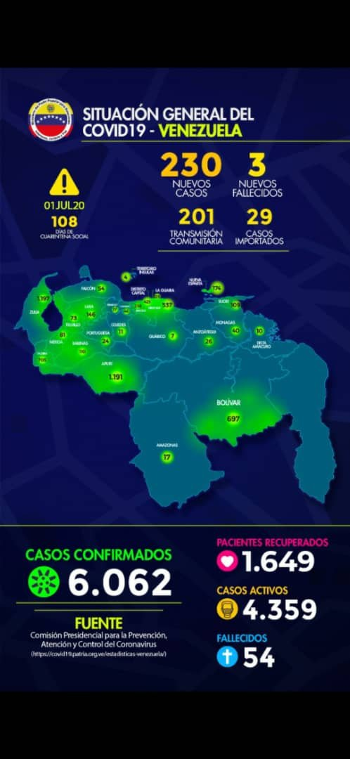 Casos + #COVID19 en la Republica Bolivariana de Venezuela: Miercoles 01 de Julio de 2020: 230 casos Fuente: MPPRIJP. #QuedateEnCasa #VenezuelaQuedateEnCasa #CoronavirusEnVenezuela #CuarentenaRadical #DisfruteResponsable #Covid_19 #LavateLasManos https://t.co/DTTpdGMQ9W