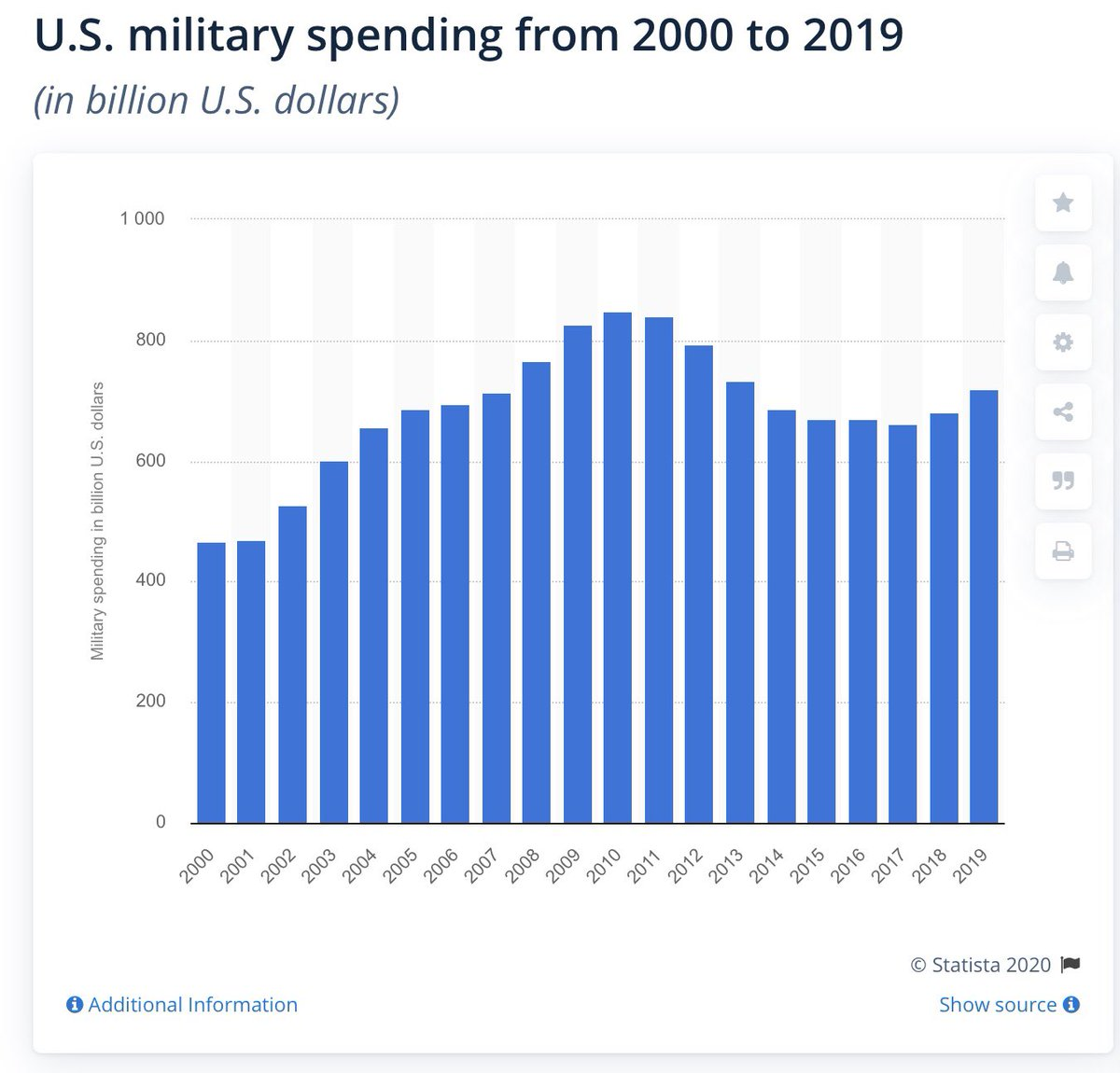 Trump has barely increased spending and has taken BILLIONS out of their budget for his vanity project. #FactsMatter <br>http://pic.twitter.com/JDEn6k3wUQ