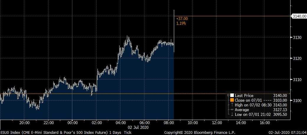 BREAKING:   JUNE PAYROLLS BEAT EXPECTATIONS. 4.8 MILLION vs. 3.2 MILLION EXPECTED  Unemployment rate falls to 11.1% from 13.3%  Futures now up 1.2% pre-market https://t.co/ROh6tdADwp https://t.co/d8OCr1ud52
