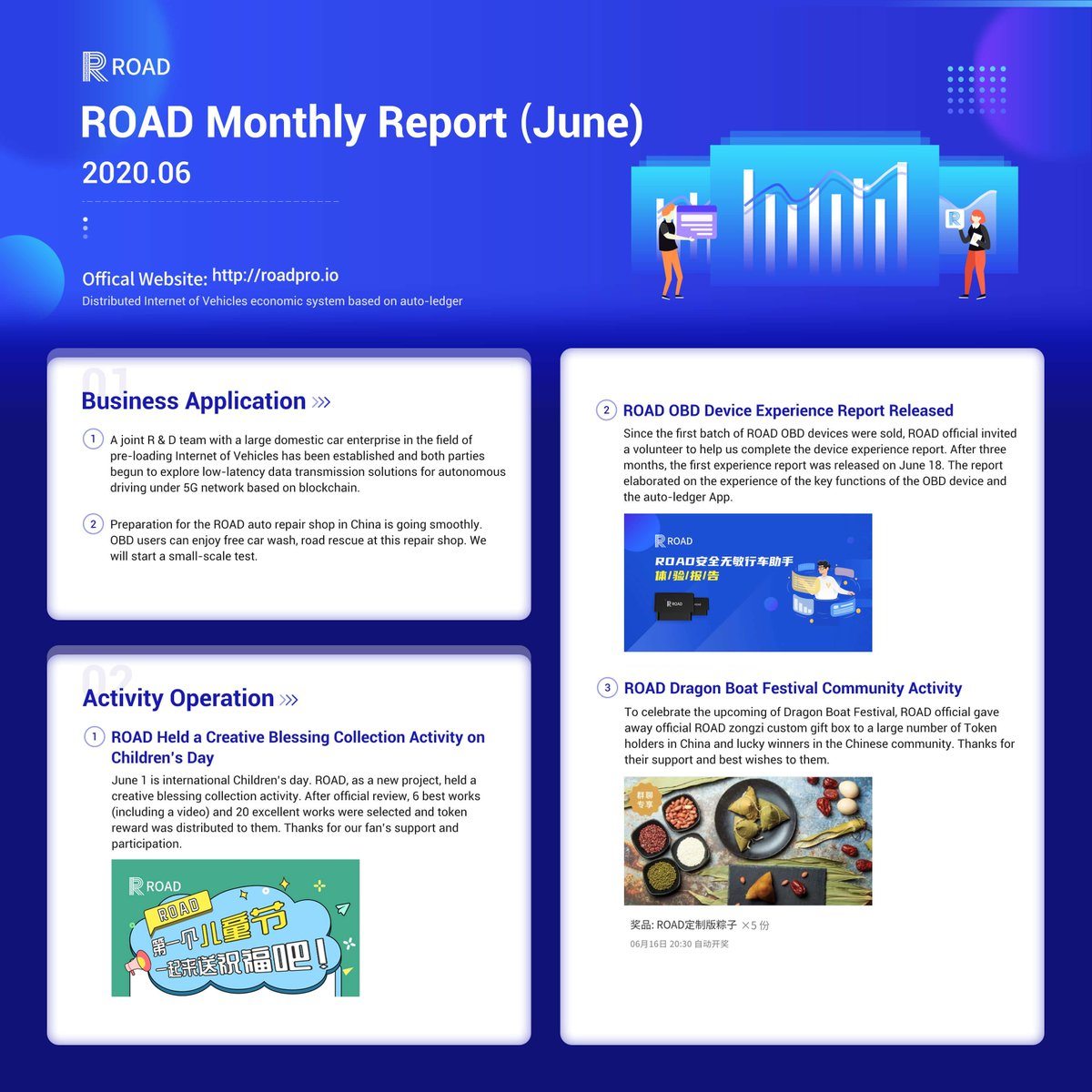 #ROAD Monthly Report (2020.06)  Medium link: https://t.co/KZx2k8xIJx    #Blockchain #MonthlyReport #technology #IoV #intchain #IoT https://t.co/4FwnWi5KDw