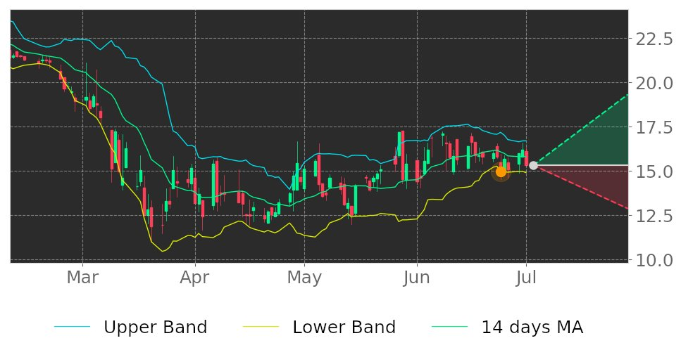 $SMBK in Uptrend: price expected to rise as it breaks its lower Bollinger Band on June 24, 2020. View odds for this and other indicators: https://t.co/I526bxaCUH #SmartFinancial #stockmarket #stock #technicalanalysis #money #trading #investing #daytrading #news #today https://t.co/Tg0zL58q9j