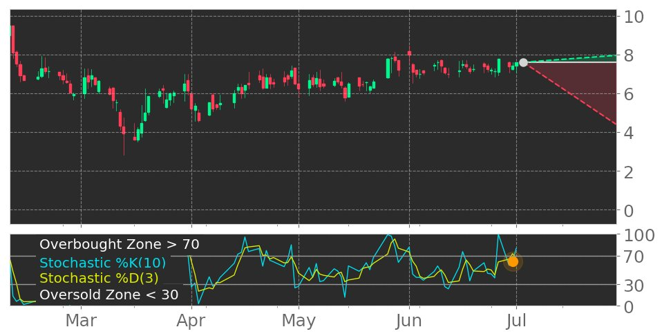 $KLDO in Uptrend: Stochastic indicator driving into overbought zone. View odds for this and other indicators: https://t.co/y7KBeUADR5 #KaleidoBiosciences #stockmarket #stock #technicalanalysis #money #trading #investing #daytrading #news #today https://t.co/tSeczxTmLI