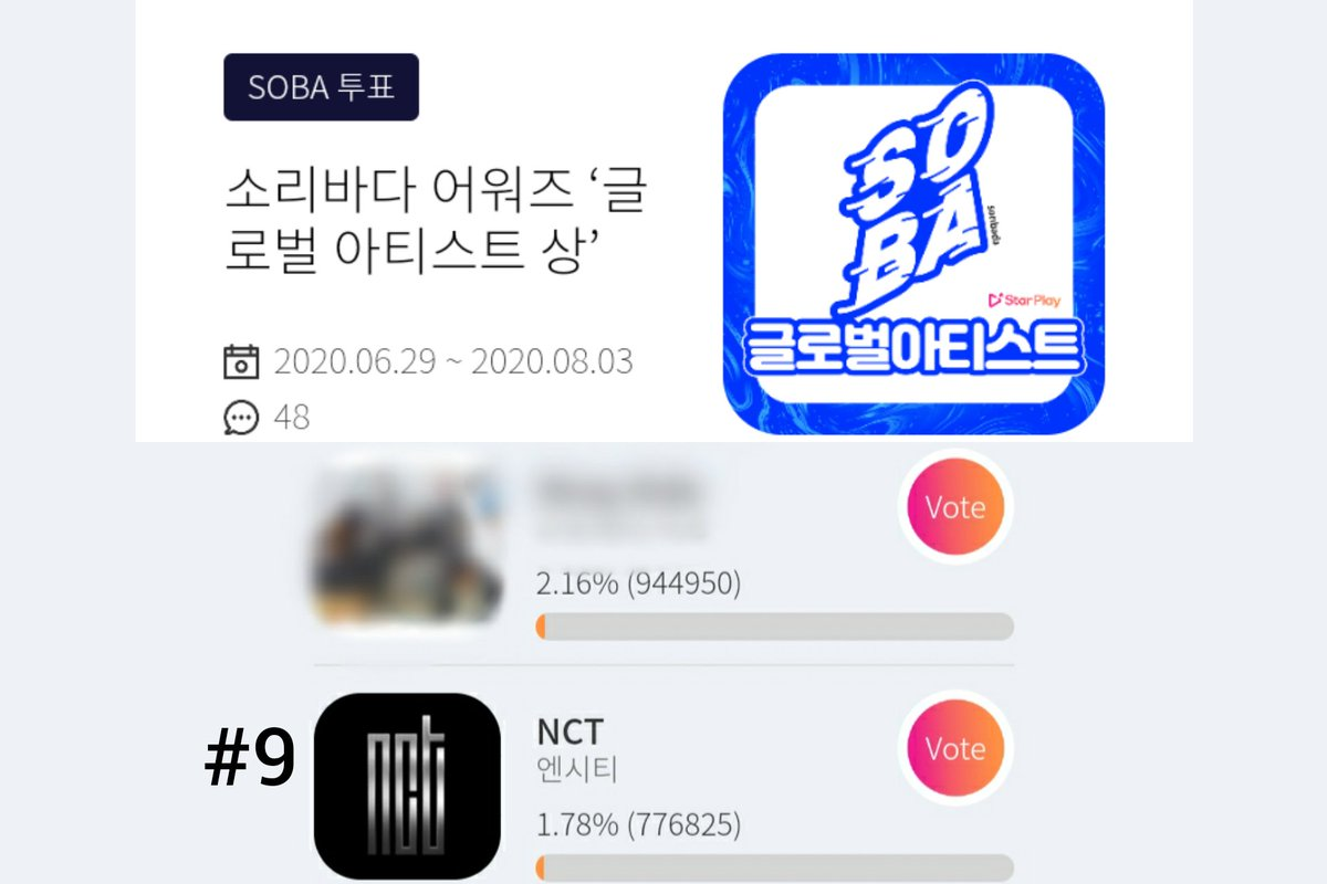 Reminder to vote for NCT in Soribada Awards 'Global Artist Award' on the Starplay App  Current Rank: #9 Points: 776,825 Gap: - 168,125  Ends: August 3, 3pm KST  @NCTsmtownpic.twitter.com/Ol8y2dIe2P  by NEOGLOBALTEAM