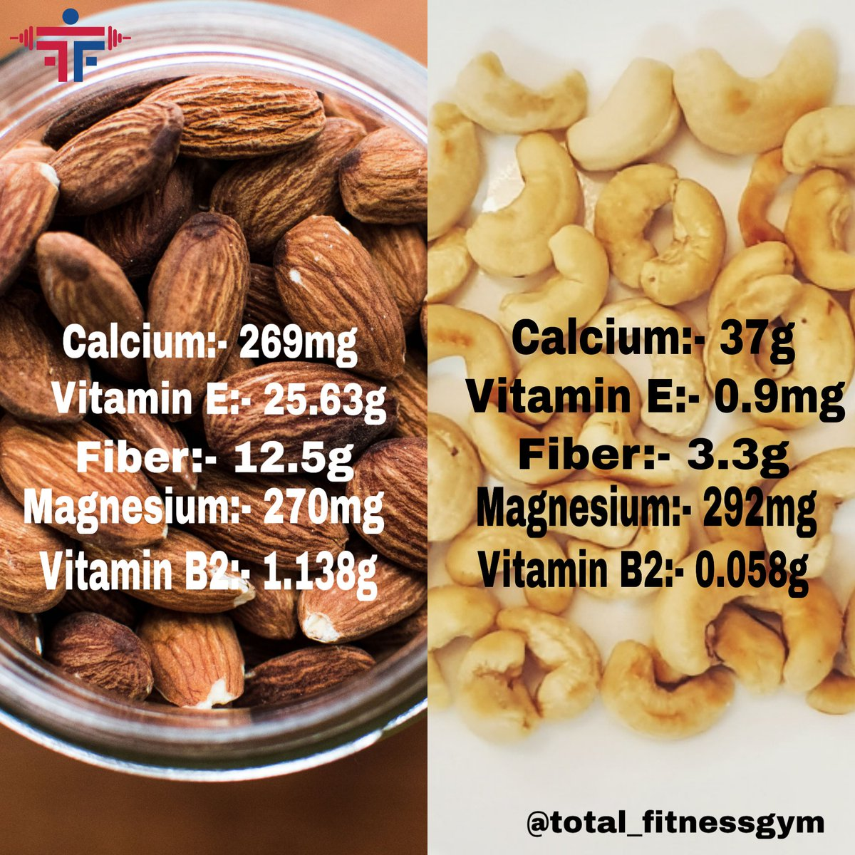 Cashews have less fiber and protein than almonds and peanuts, but are a good source of magnesium, which plays a significant role in heart health, bone health, and energy levels. #powerlifting #nutrition #fitness #health #healthylifestyle #healthy #healthyfood #motivation #gym https://t.co/RobXKYURCb