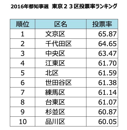 【低投票率の区】   東京23区で 投票率ワースト3は…   23位   江戸川区 22位   足立区 21位 葛飾区   あなたの区は何位でしょうか? 7月5日は #都知事選 https://t.co/tmJd9ZoJwC