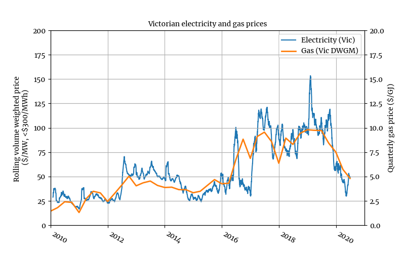In case theres any doubt about the relationship between gas prices and wholesale electricity: Victorian data below
