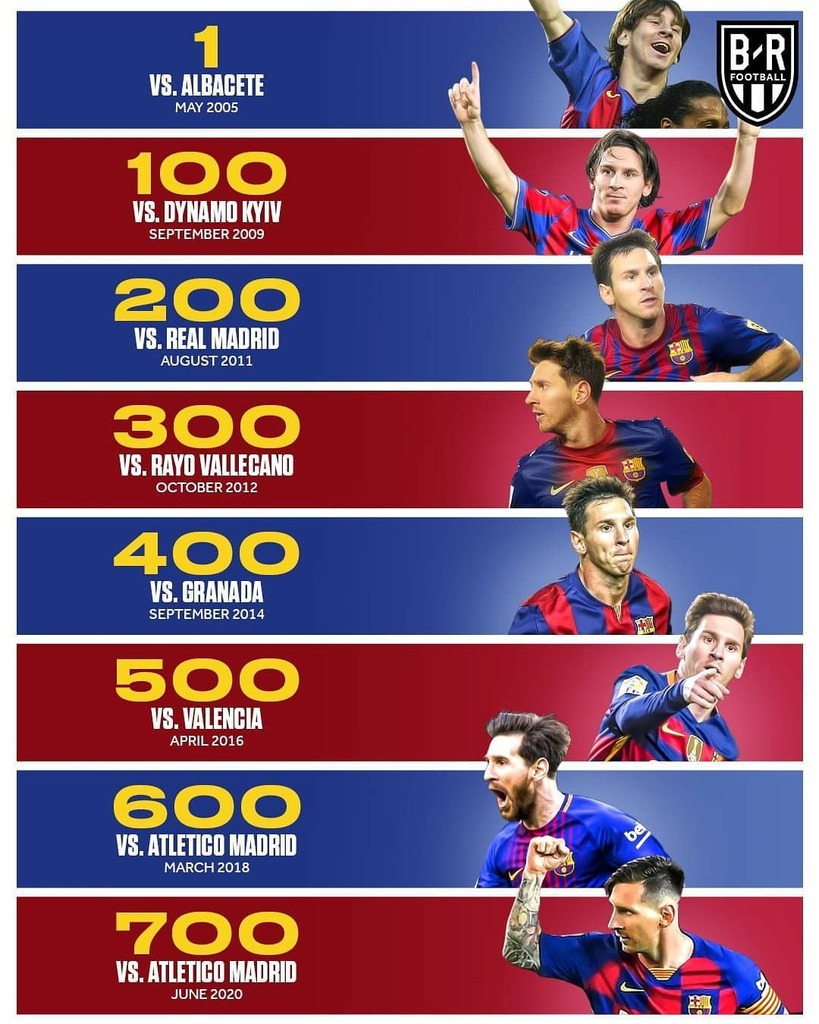 700 Goals of Lionel Messi !!! Follow @d.f.r_2020 #picsartedit #pic #pictures #pictogram #picturetokeep_rural #pics #pictureframes #picture #pictureoftheday #pictureperfect #picturepakistan #pictureofday #photooftheday #photogrid #photos #photogenic #photographers #photograph…pic.twitter.com/kTLyzTvKdH