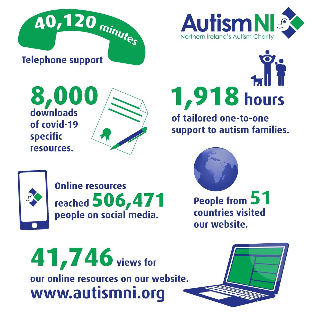 Proud of the Autism NI team who kept going and delivered the following over the last 3 months 💪❤️