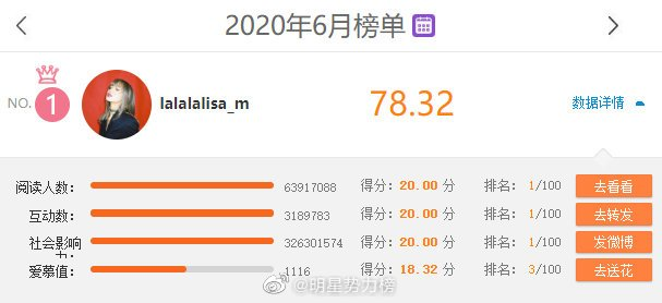 #LISA  In the official number of Weibo's star power list, Lisa has topped the Asia Pacific list for four consecutive weeks and topped the list in June. Congratulations <br>http://pic.twitter.com/YIFTQZ5YaX