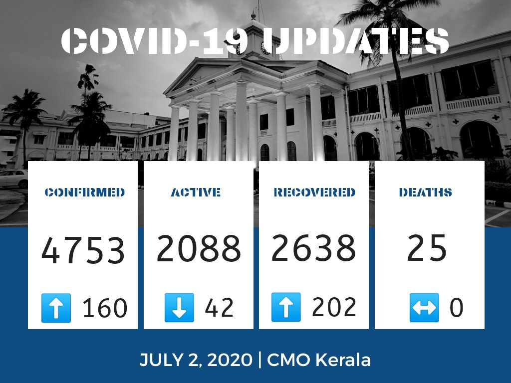 July 2   #COVID19 Update 160 new cases confirmed. 202 recoveries. 👥 1,78,099 under observation Testing: 🧪 A total of 2,46,799 samples collected across all categories; results awaiting for 4722.