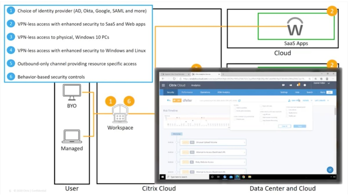 Citrix On Twitter With Citrixworkspace Users Can Access Internal Web Apps Windows Apps Linux Apps Windows Desktops And Linux Desktops Without The Need To Install Configure And Launch A Vpn Enter The