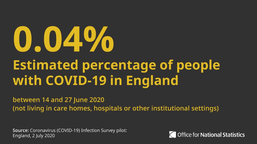 At any given time between 14 and 27 June 2020, we estimate that an average 0.04% of people not in care homes, hospitals or other institutional settings in England would test positive for #COVID19. This equates to an average of 25,000 people in England ow.ly/vwOq50AnTTu