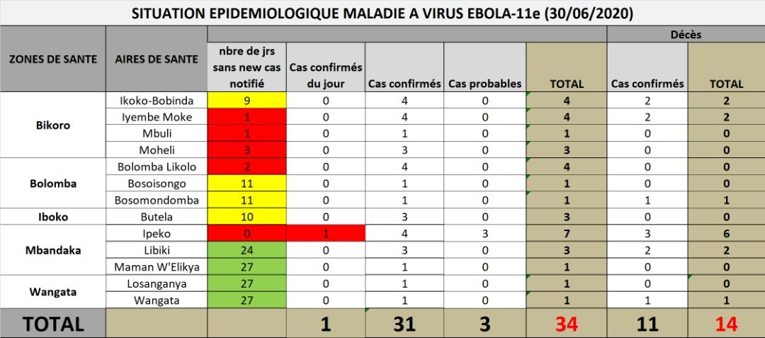 #Ebola: +1 case in DRC's Équateur outbreak. The infected person is already dead, so likely a community death.  People who die in the community generally infect other people; this is how Ebola spreads. This case was at Mbandaka, a large city. Not good. 34 cases so far, 14 deaths. https://t.co/sjGQXzRDYn