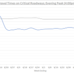 Image for the Tweet beginning: Average evening travel times are