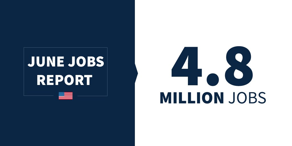 It's jobs day in America and the month of June brought another HUGE job increase, crushing all expectations!   Under the leadership of President @realDonaldTrump, a record 4.8 MILLION jobs have been added to our economy! 🇺🇸 https://t.co/Y0IAqNzHTY