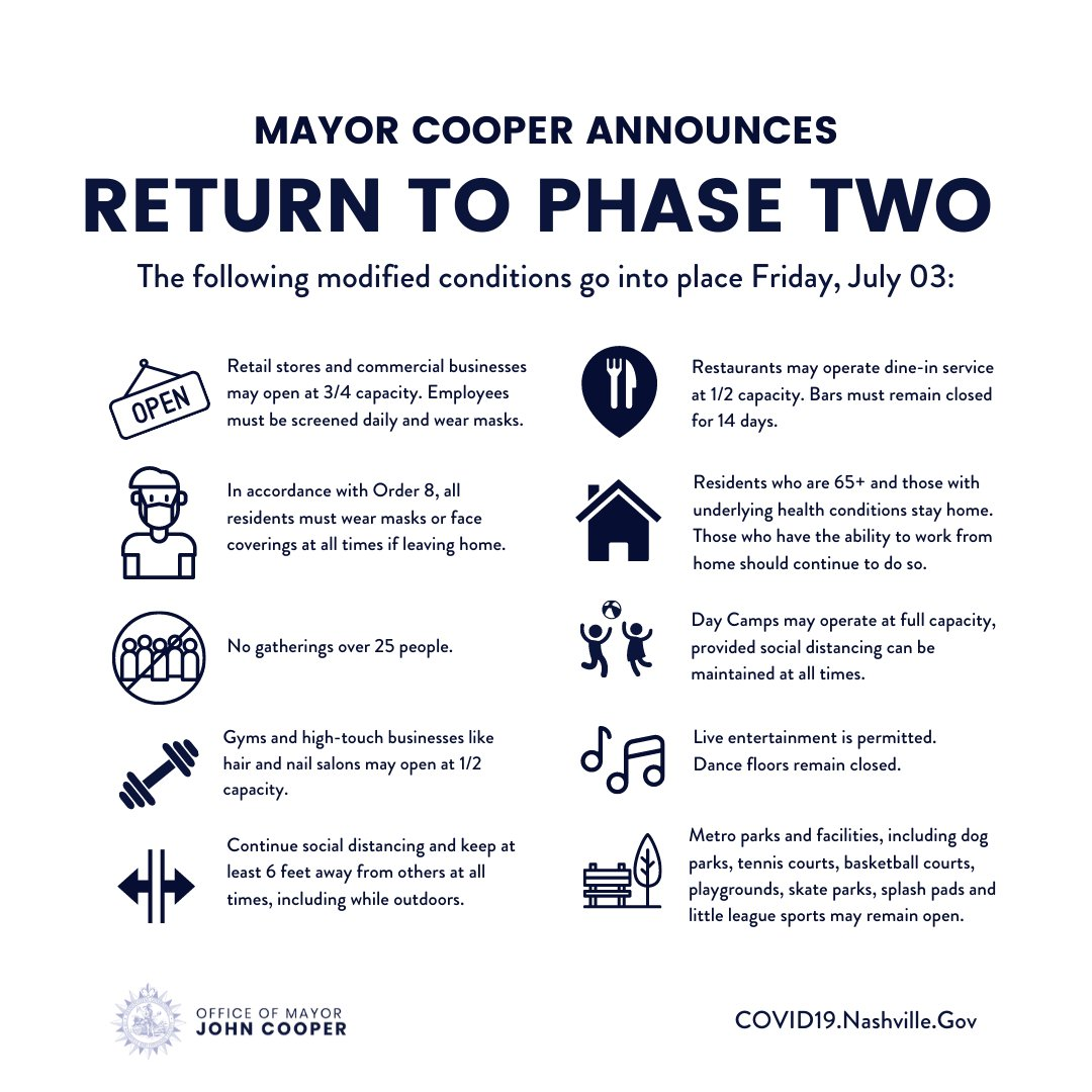 Beginning Friday, July 3, Nashville will revert to a modified version of Phase 2. Moving forward, bars must close for a minimum of 14 days, restaurants, gyms and high-touch businesses may open at 50% capacity, retail stores at 75%, and gatherings will be limited to 25 people. <br>http://pic.twitter.com/bpBfxdfpOs