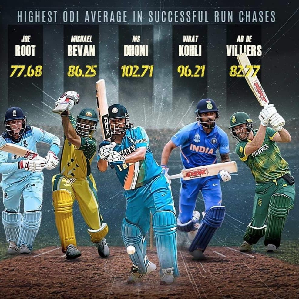 Hands down, the best finisher ever!   102.71 - Highest average in successful run chases.   #Dhoni #TeamIndia @msdhoni<br>http://pic.twitter.com/SGqt17kG9p
