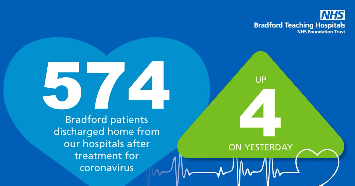 To date, 574 patients have been discharged from Bradford Royal Infirmary after receiving treatment for #coronavirus, with a further four patients leaving hospital today. @BTHFT @NHSBfdCraven @bradfordmdc #Bradford 💙 https://t.co/s5WWiEEJTE
