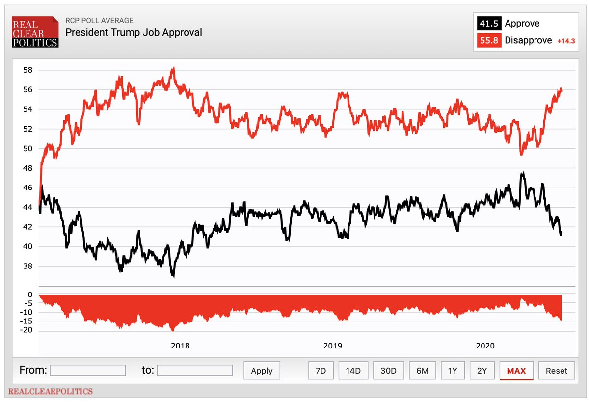 There was a desperate-for-good-news quality to @realDonaldTrump's touting of the US job #s this morning. He avoided recognizing resurgence of the virus and wrapped himself in the stock market's applause. (NeverNeverland Dow was up 450 pts.)  Here is Trump's approval rating: pic.twitter.com/qfYLiROVZP