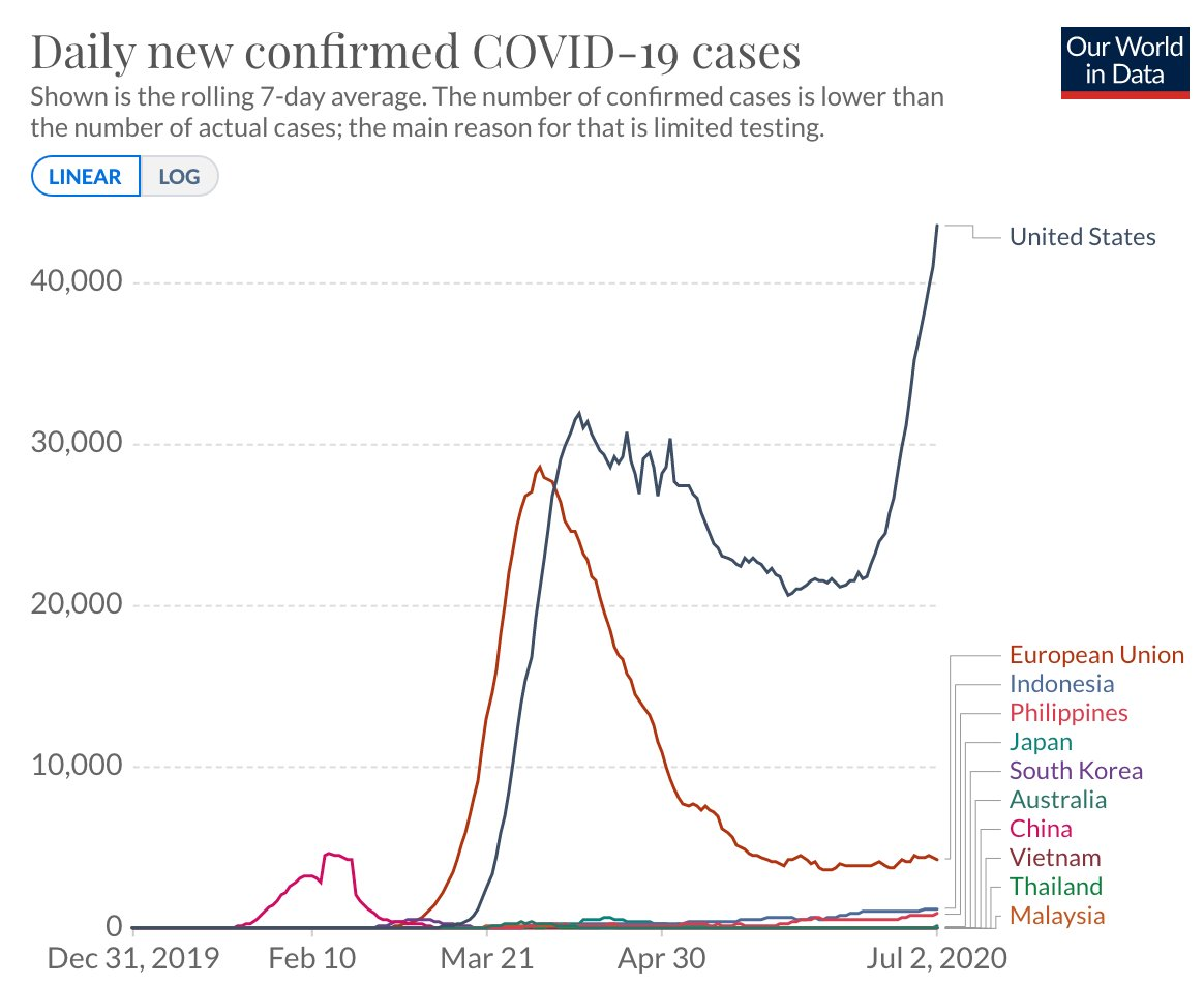 With a population of 21 million, Florida announced 10,109 new covid cases today.  With a combined population of 2.6 billion, China, Japan, Korea, Vietnam, Thailand, Malaysia, Indonesia, the Philippines, Australia, and the European Union are averaging 6,760 new cases. https://t.co/B5zHka3oNn