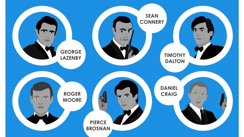 Which James Bond did the most damage? We've crunched the numbers and can reveal the answer. Have a guess before you click to find out...   https://t.co/ctSkHy1e9V https://t.co/nbZlTyfFUJ