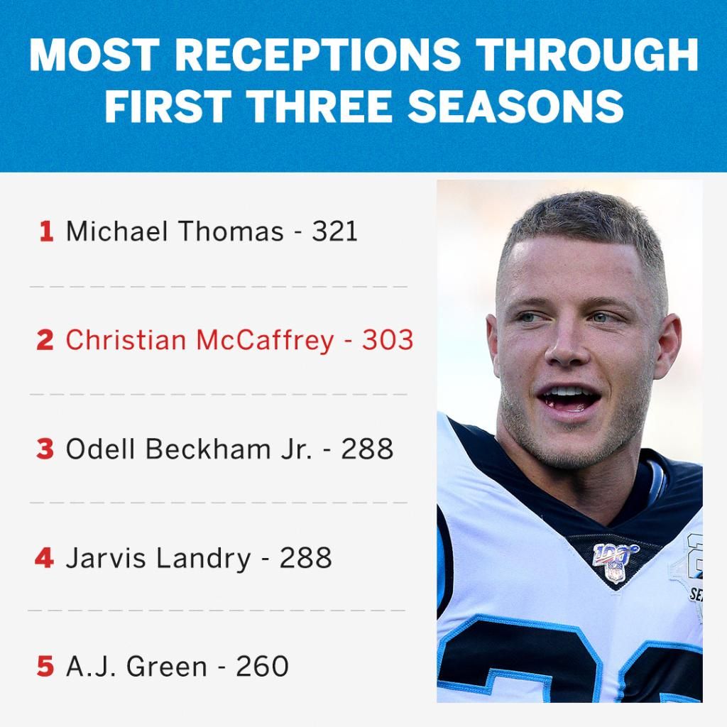 CMC is second all time in NFL history.   That's WILD 🤯 https://t.co/GdfBSQwUrr