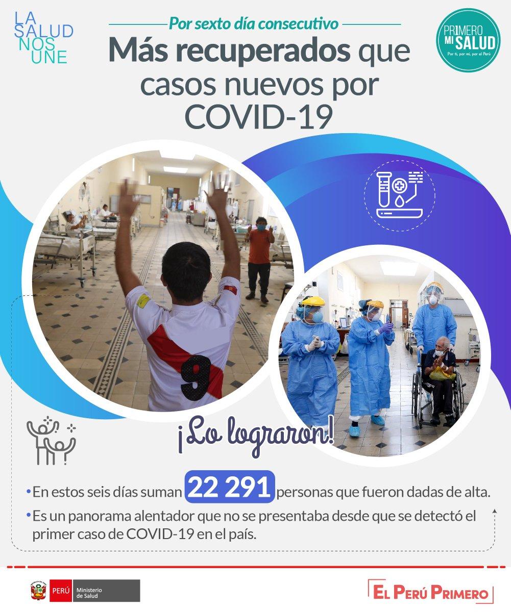 Por sexto día consecutivo, Perú reporta más recuperados que casos nuevos por #COVID19. Más de 22 000 personas fueron dadas de alta en este periodo. Este es un panorama alentador en la lucha contra la pandemia. Más información: https://t.co/dmpQSH05NN #LaSaludNosUne. https://t.co/TBIj1hAyCe