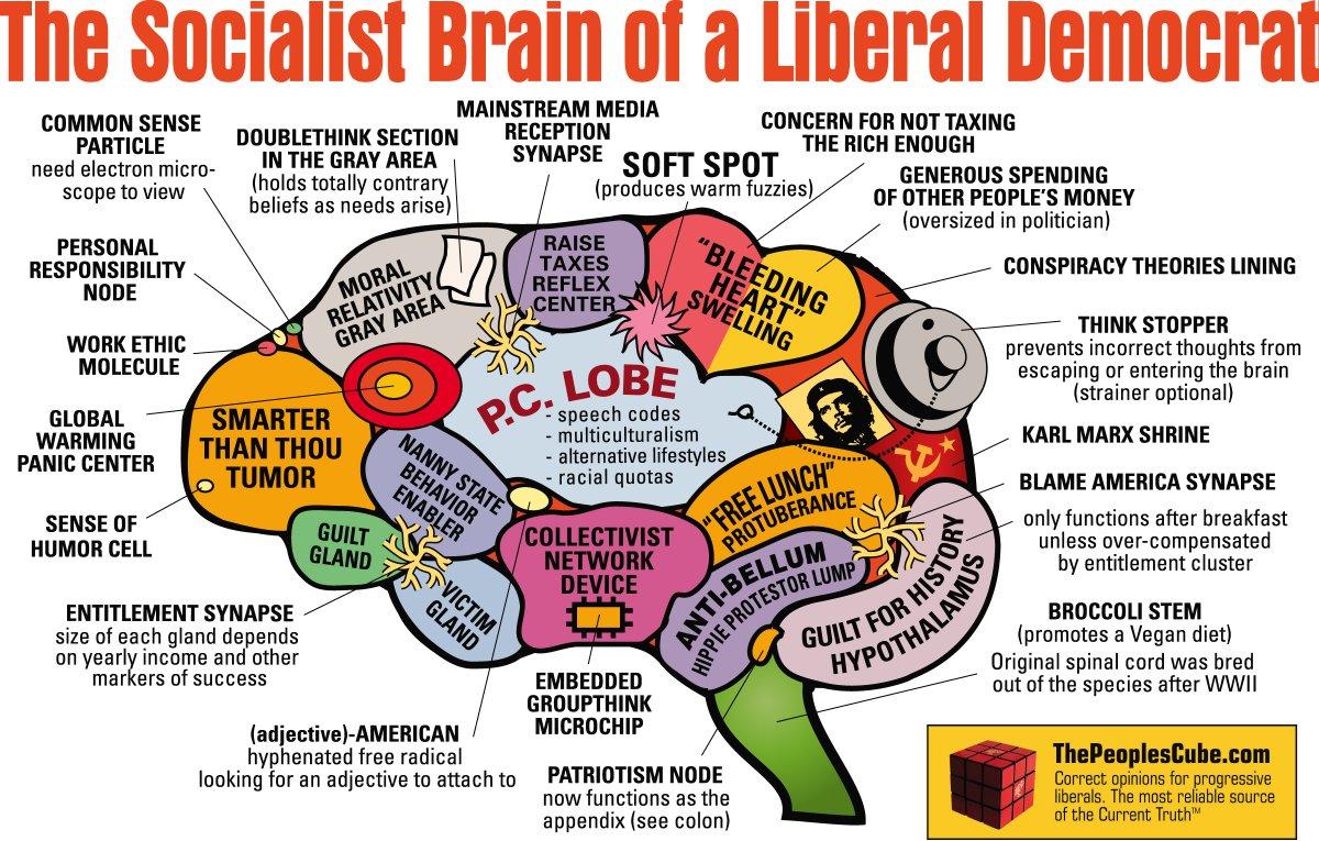 #BernieSanders #JoeBiden #NancyPelosi #Protests #Riots #GeorgeFloyd #BlackLivesMatter #BLM #Antifa #AntifaAreTerrorists #Liberals #LiberalSnowflakes #LiberalismIsAMentalDisorder #Democrats #Progressives #Millennials #Feminists #Communists #NeverSocialist #DonaldTrump #MAGA #KAGpic.twitter.com/QACmLHUDyI