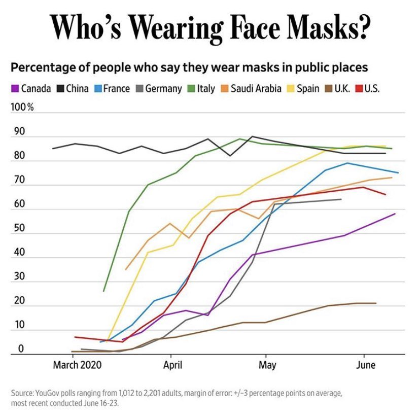 Masks: Brown line is UK, as is obvious on streets - can see in early March... Spain, France, US, Germany, UK all below 10% in mask usage - now 60-80%, except UK just over 20%. Even at start April, UK & Germany same, but big divergence since... HT @jamesbarty