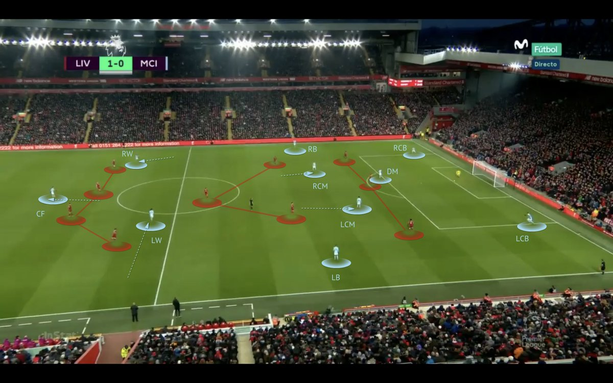 Evolution of Guardiola's ideas for goal-kicks against Liverpool's press: -deep CMs, high Ws + CF - vertical stretch -CB high &FB drop - double vs. opp CF inside -1 CB high &1 CB deep - build with GK, 2v1 inside -CM drop next to GK - build centrally + CAM deep 2v1 inside https://t.co/bqRpJTB2vk