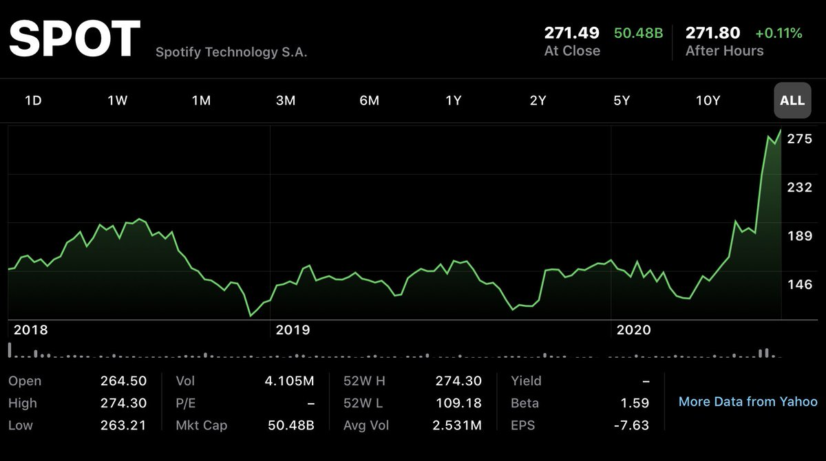 Spotify passes $50B market cap for the first time. First European tech company founded this century to pass that milestone. Spectacular. https://t.co/sWkod3B7ou