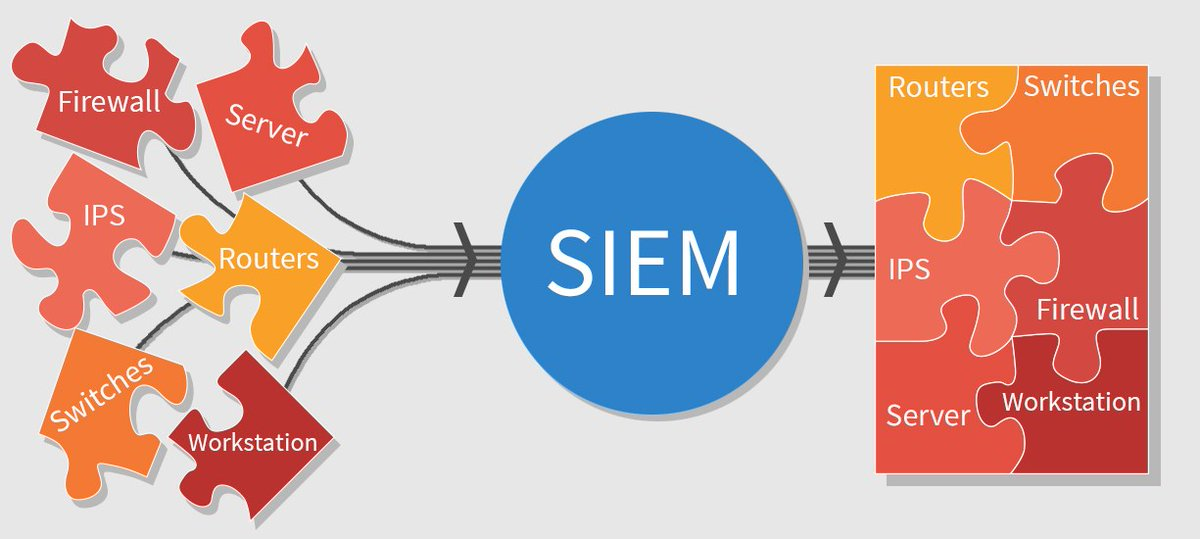 How do I select a SIEM solution for my business? By @helpnetsecurity helpnetsecurity.com/2020/07/01/sel… #CyberSecurity #infosec #ITSecurity #CISO #Cloud #business Cc: @digitalcloudgal @mclynd @tgravel @avrohomg @archonsec @DrJDrooghaag @cybersecboardrm @Shirastweet @robmay70 @BillMew