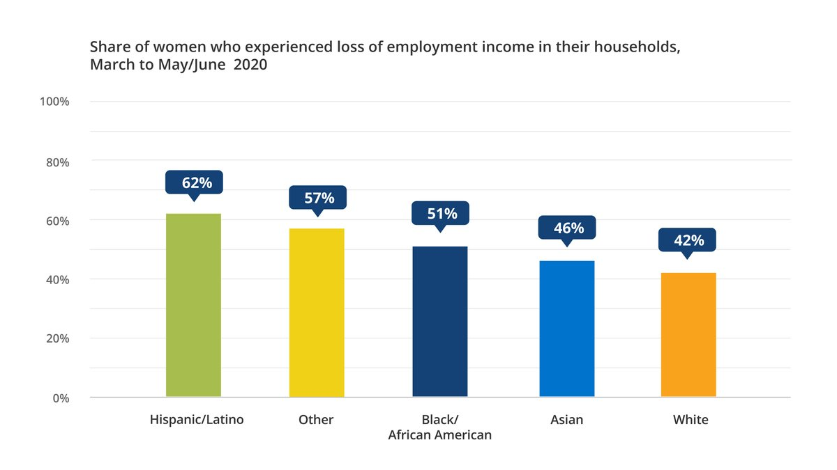 Via @GeorgetownCEW: Latina women have been especially likely to experience a loss of employment income in their household during the #COVID19 recession. https://bit.ly/31cG9oxpic.twitter.com/8MgTUiJGC1