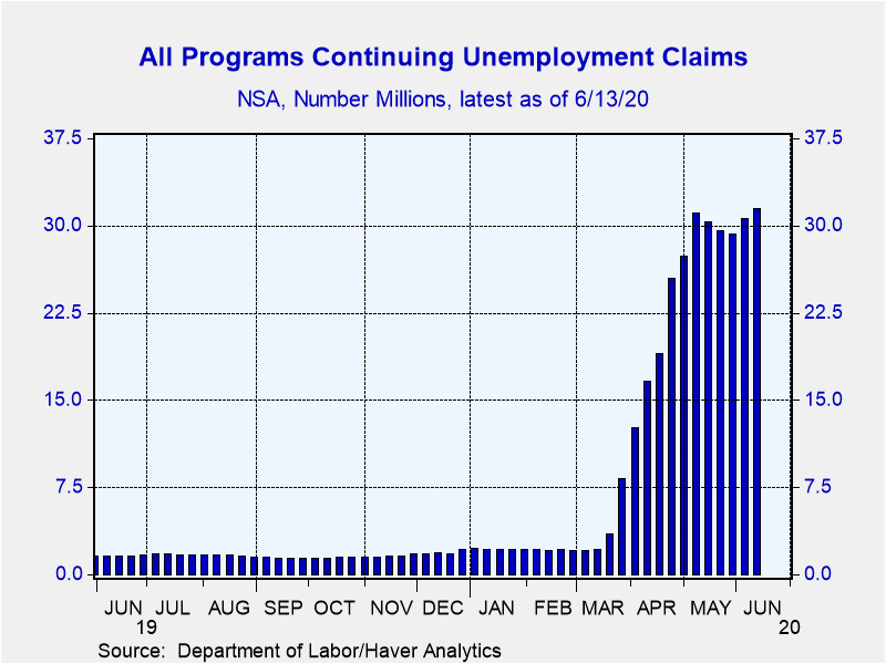 The number of people receiving unemployment insurance from state, federal and covid programs reached a record high of 31.5 million as of 6/13/20. Not based on a sample but real people receiving real benefits. https://t.co/fddIKQsbkv