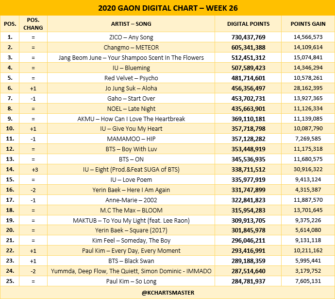 2020 Gaon Digital Chart Week 26:  1. ZICO - Any Song  2. CHANGMO - METEOR  3. Jang Beom June - Your Shampoo Scent In The Flowers  4. IU - Blueming  5. Red Velvet - Psycho  6. Jo Jung Suk - Aloha  7. Gaho - Start Over  8. NOEL - Late Night  9. AKMU - How Can I Love The Heartbreak <br>http://pic.twitter.com/rdgV91ccNX