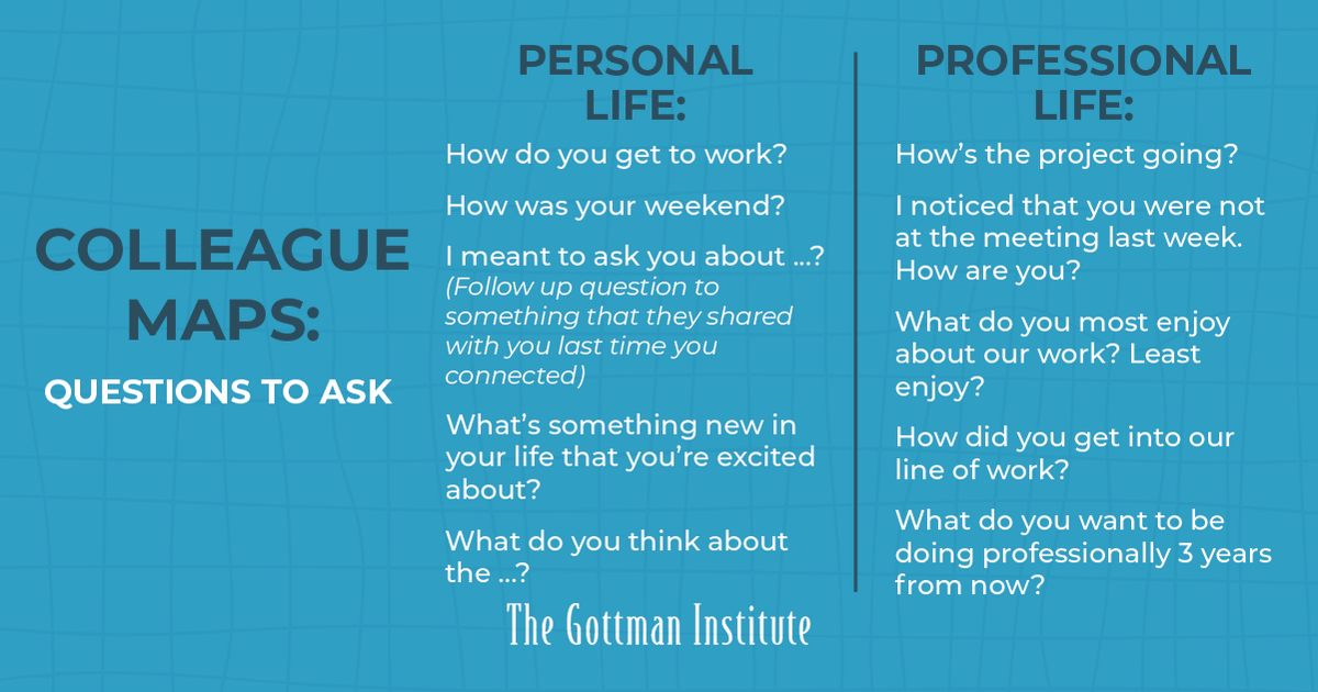 Karen Bridbord, Ph.D. discusses when is the right time to develop your Colleague Maps and questions to ask on the Gottman Relationship Blog: bit.ly/3fXwI0a