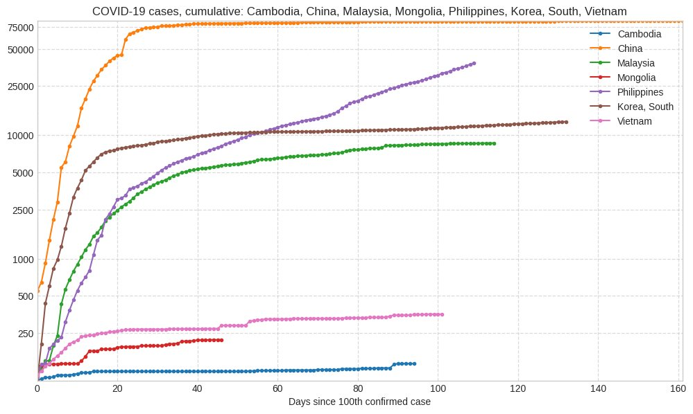 Evolution of cases in Cambodia, China, Fiji, Laos, Malaysia, Mongolia, Papua New Guinea, Philippines, Korea, South, Vietnam, since 100th confirmed case. pic.twitter.com/Ft3CUvaeDG