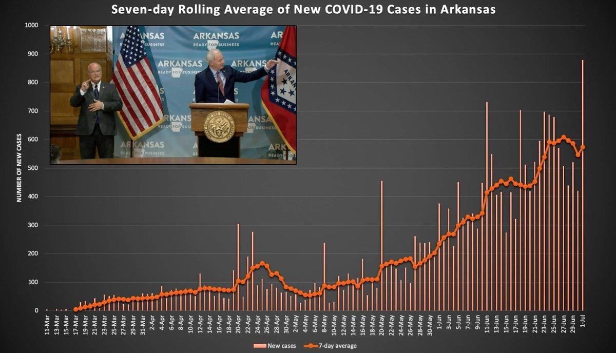 .@AsaHutchinson: It's the biggest one-day spike in cases in Arkansas since the pandemic began, 878. #arpx #arbiz https://t.co/tQu2YmLgXU