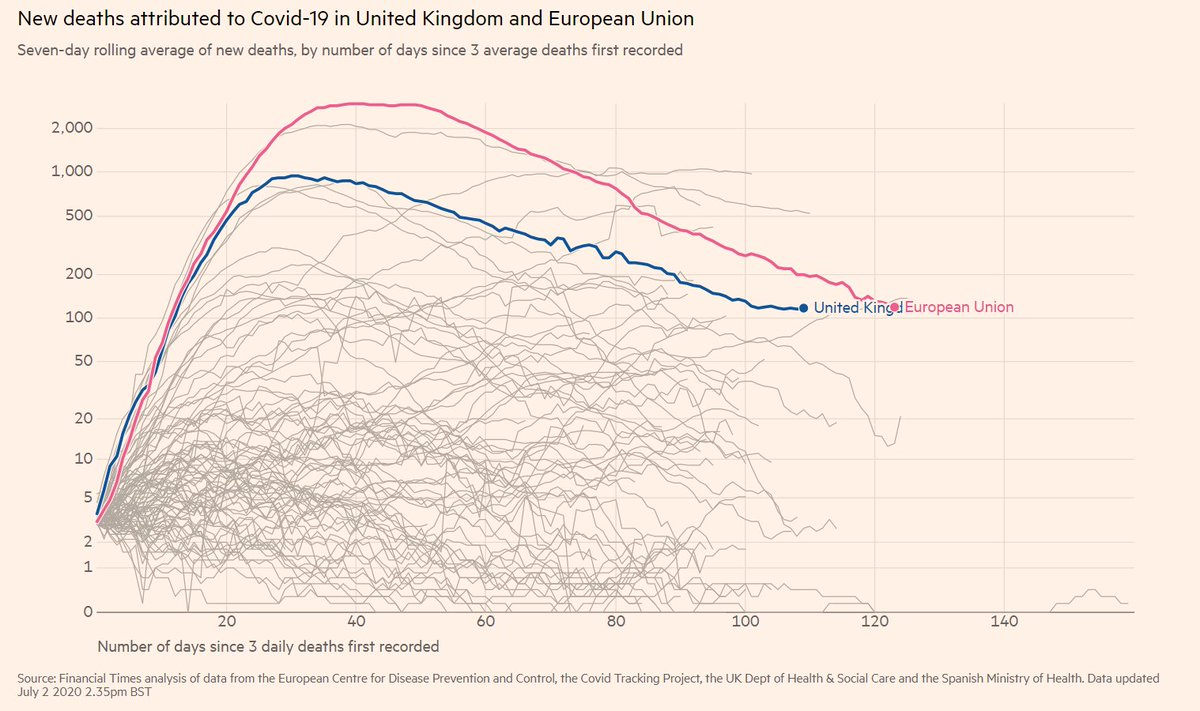 Yesterday there were as many Covid-19 deaths recorded in the UK as in the entire European Union.