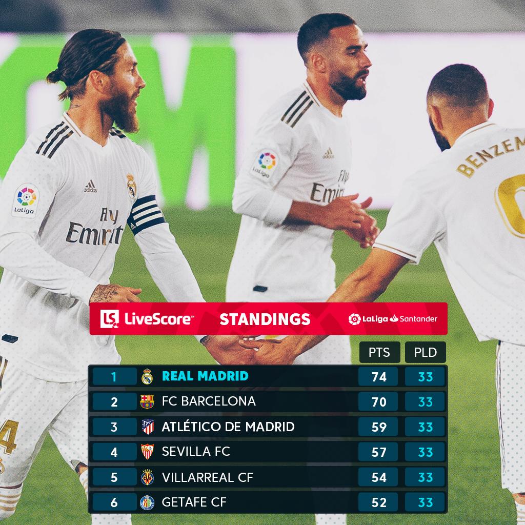 bảng xếp hạng la liga sau trận Real Madrid 1-0 Getafe