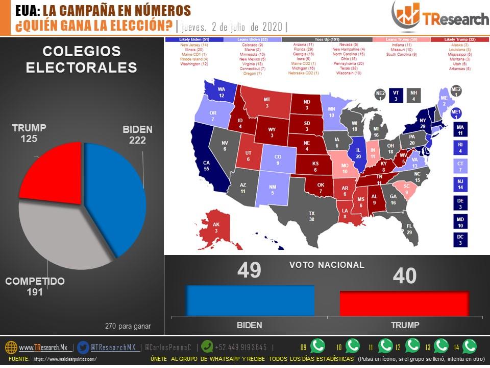 *EUA: LA CAMPAÑA EN NÚMEROS* ¿QUIÉN GANA?  #ElectionUSA 02/JUL  *VOTO NACIONAL* BIDEN 49% TRUMP 40%  *COLEGIOS ELECTORALES* BIDEN 222 TRUMP 125 COMPETIDOS 191 (15 estados)  _Se requieren 270 para ganar_  @CarlosPennaC https://t.co/lFs8Vvkrcj PDF https://t.co/8IpcyLDaPk https://t.co/RoIPggZ4EH