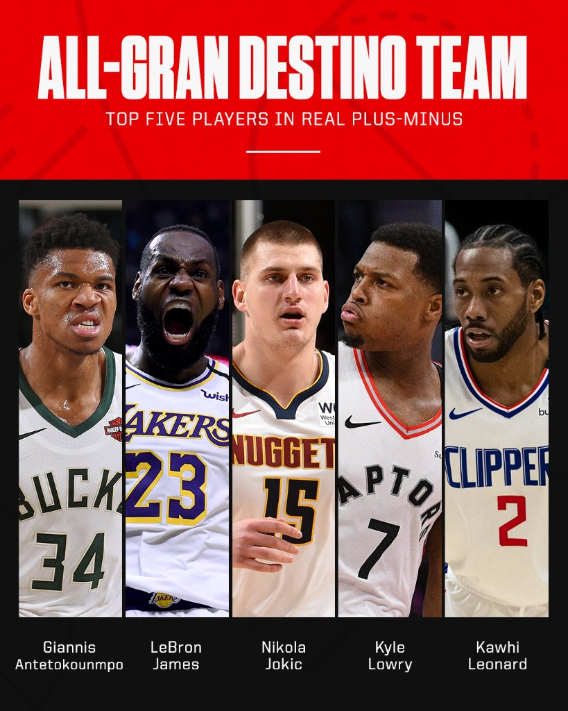 A look at the NBA All-@Disney teams based on team hotels 🔥 https://t.co/ZHTuVYx36f