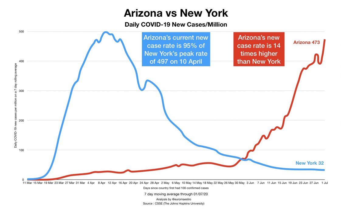 Sobering:    Arizona's new case rate is 95% of New York's peak   Arizona's current rate is 14 times higher than NY.   (Figure by teammate @euromaestro) #COVID19<br>http://pic.twitter.com/xKLxERaY96