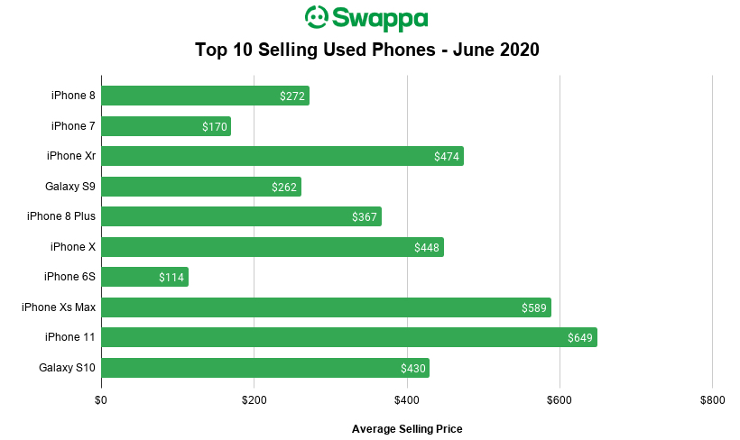 """RT swappa """"Now is a great time to sell your Galaxy S9, now at a $262 value. In June, the #SamsungGalaxyS9 surged in popularity on Swappa, with more listings at a higher selling price.  Here are the top 10 selling phones on Swappa last month:  … pic.twitter.com/PdpVDxyzFi"""""""