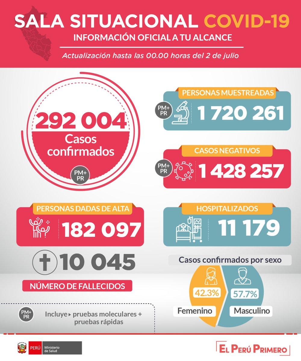 ACTUALIZACIÓN | Esta es la situación del coronavirus #COVID19 en Perú hasta las 00:00 horas del 2 de julio. #PerúEstáEnNuestrasManos.   Más información: https://t.co/frGLGDUpsH Sala situacional: https://t.co/oFMAUUM0zQ https://t.co/Rbf0YHya0s