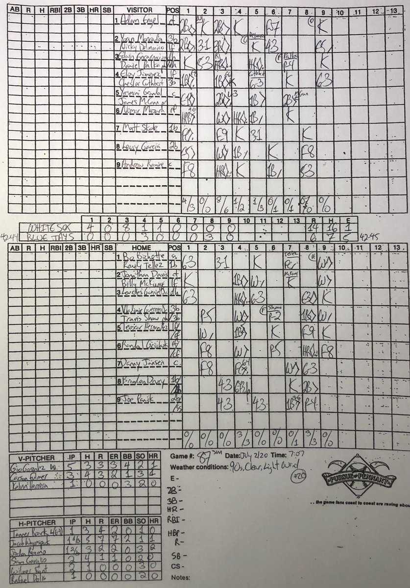 As #Bluejays announce that they'll train for the 2020 season in Toronto, the simulated squad gets pounded 14-6 by #WhiteSox, making 5 errors along the way. Highlights were a 2-run homer by Gurriel and a 3-run shot by Grichuk. Now 42-45 after being swept, Yankees tomorrow!